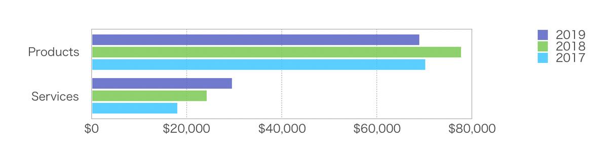 この画像は売上総利益集計表をグラフ化したものです。