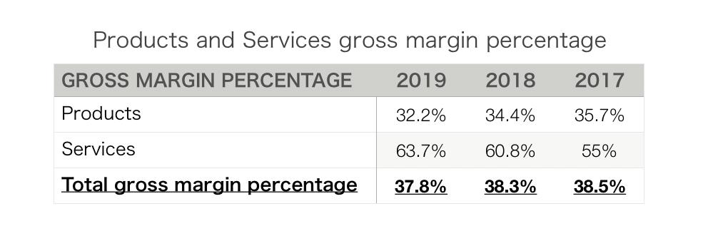この画像は売上総利益をパーセンテージ化した集計表です。