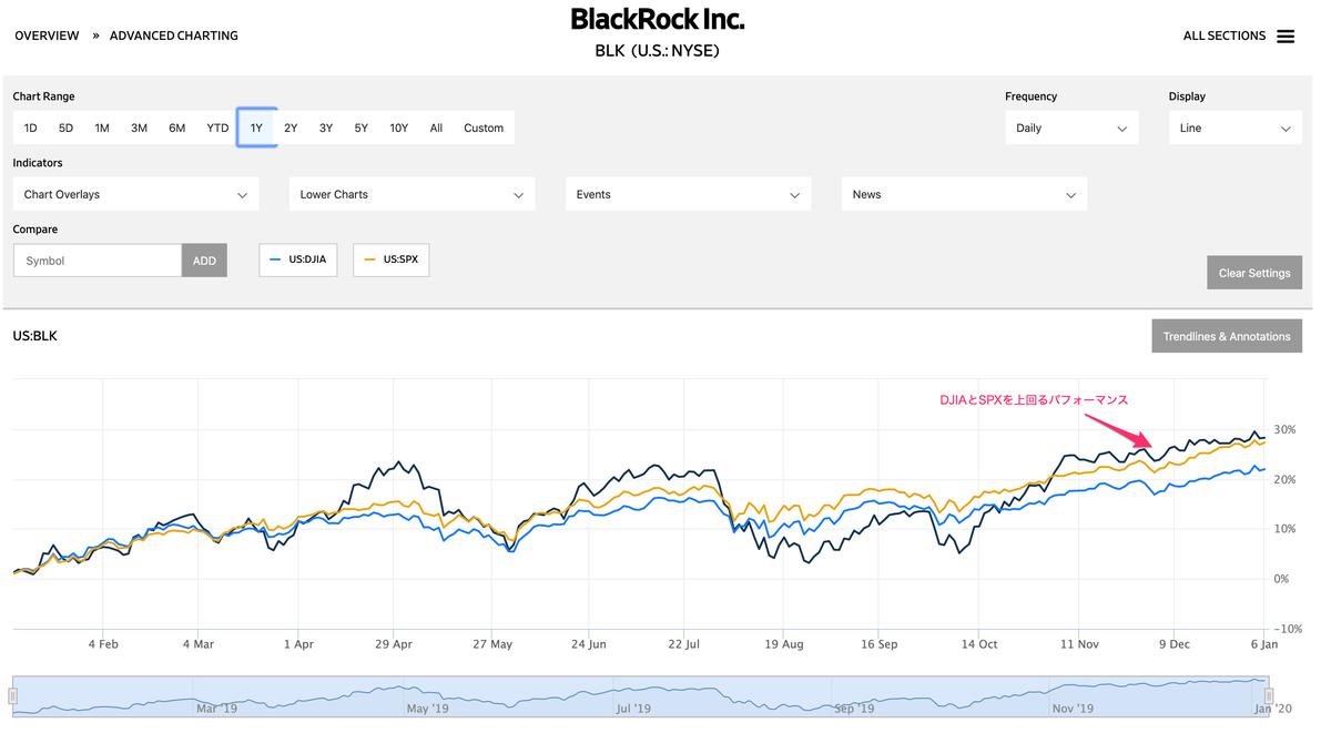 この画像はBLK vs DJIA vs SPXの株価推移を比較してあります。