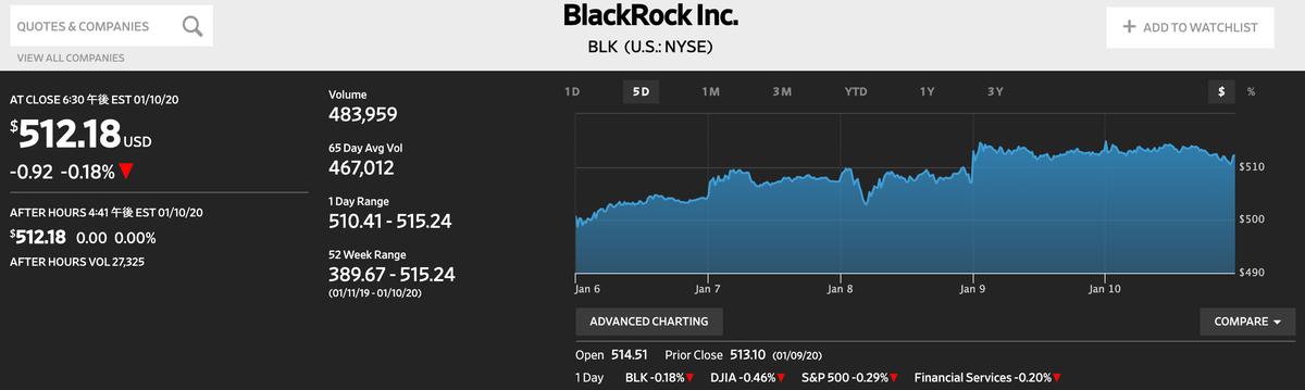 この画像はブラックロックの直近株価を表示しております。