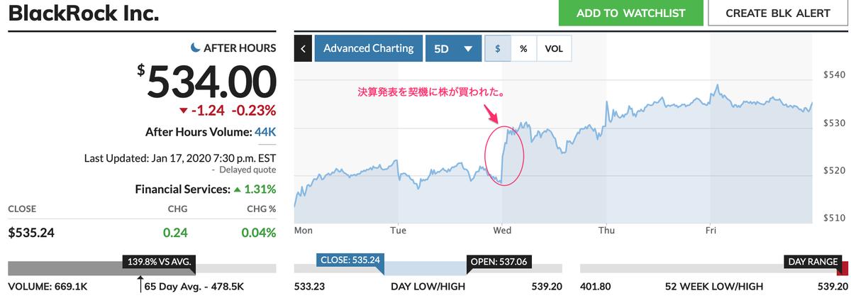 この画像はブラックロックの直近5日間の株価推移を表示しております。