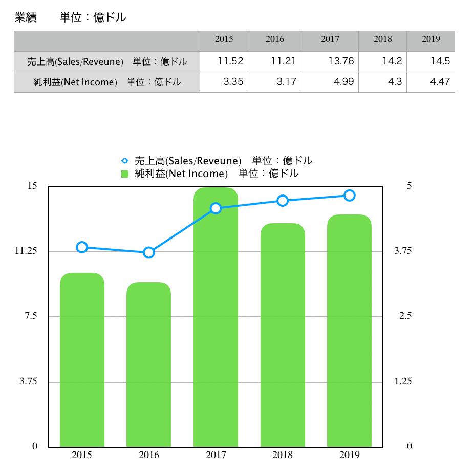 この画像はブラックロックの売上高と純利益推移を表示しております。