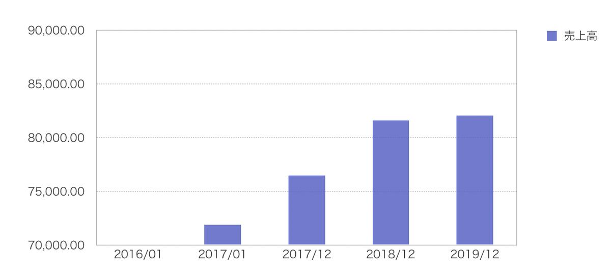 この画像はJNJの売上高推移グラフを表示しております。