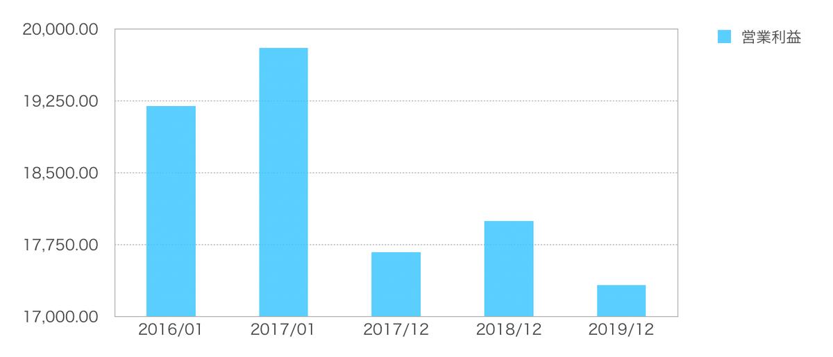 この画像はJNJの営業利益をグラフ化しております。