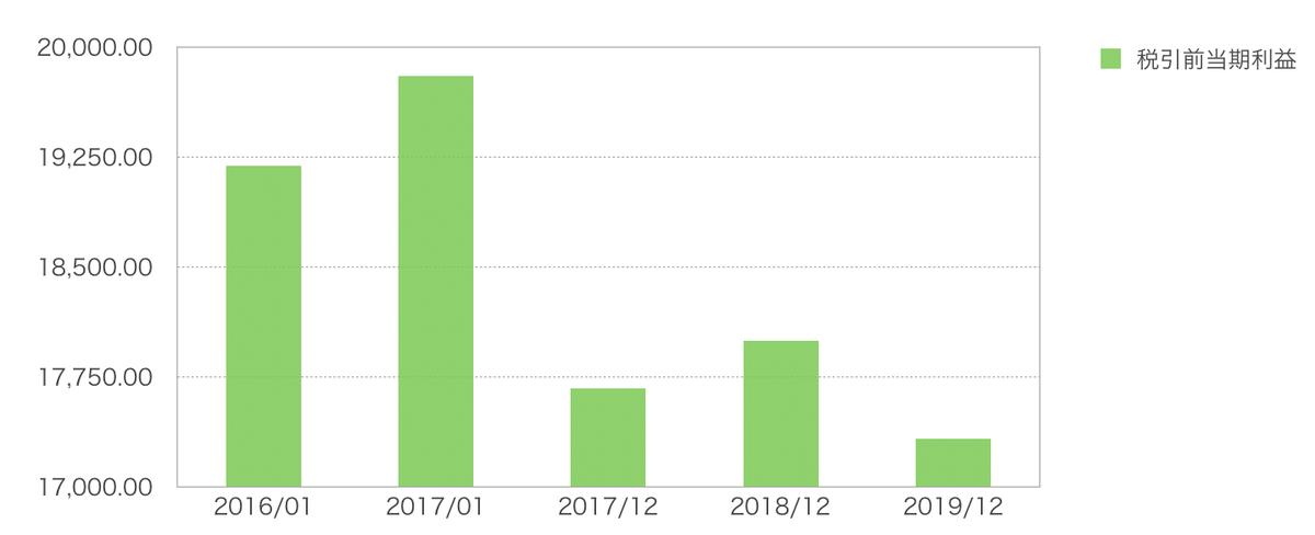 この画像はJNJの当期利益をグラフ化しております。