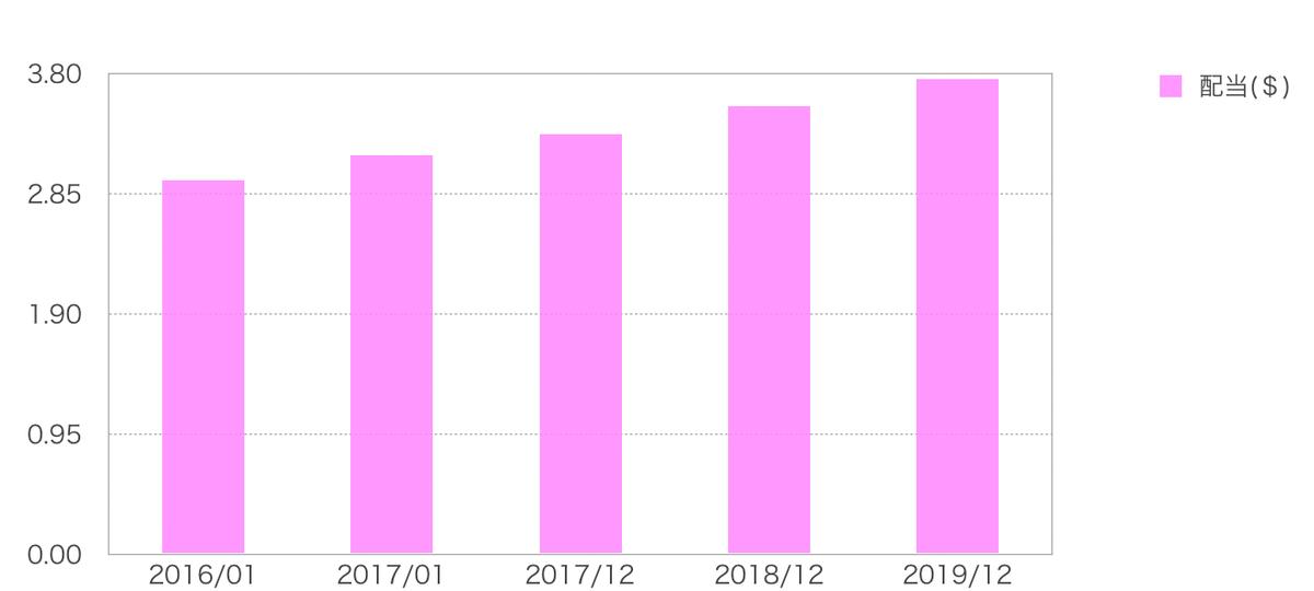 この画像はJNJの配当金推移をグラフ化しております。