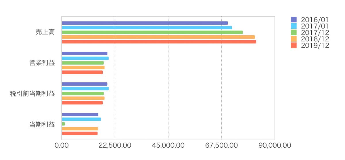 この画像はJNJの各数値を纏めてグラフ化したものです。