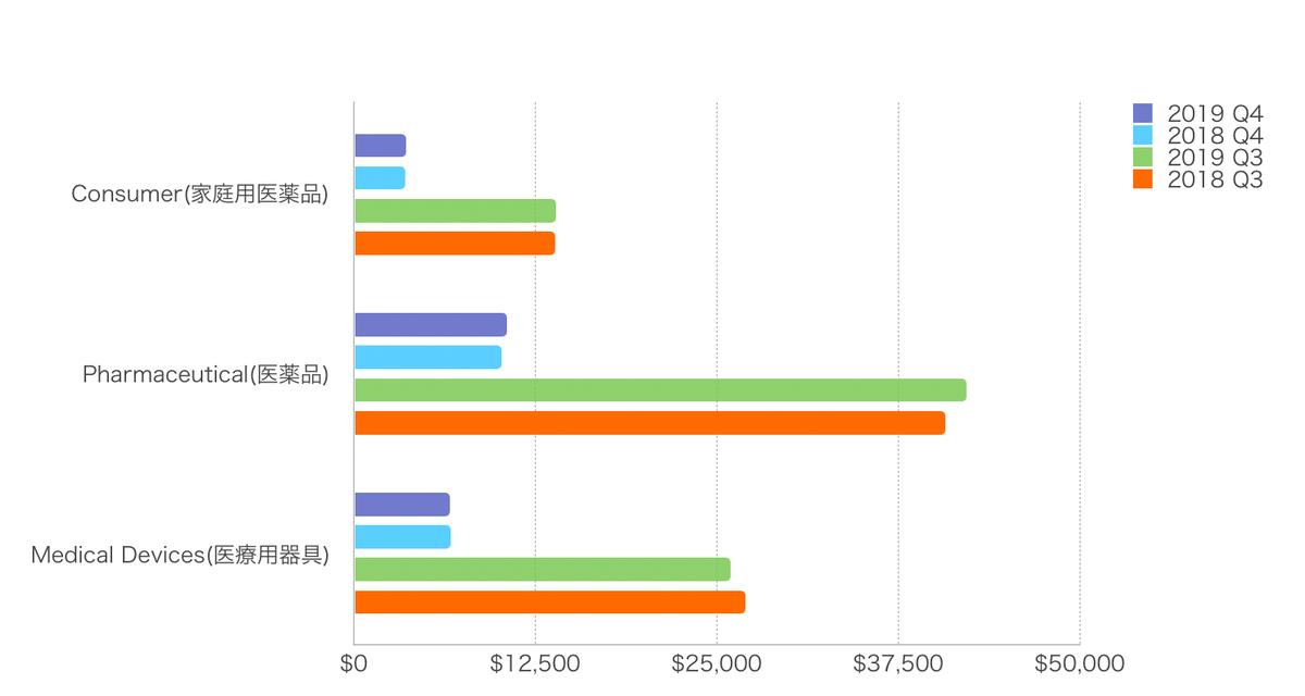この画像はJNJの部門別数値をグラフ化したものです。