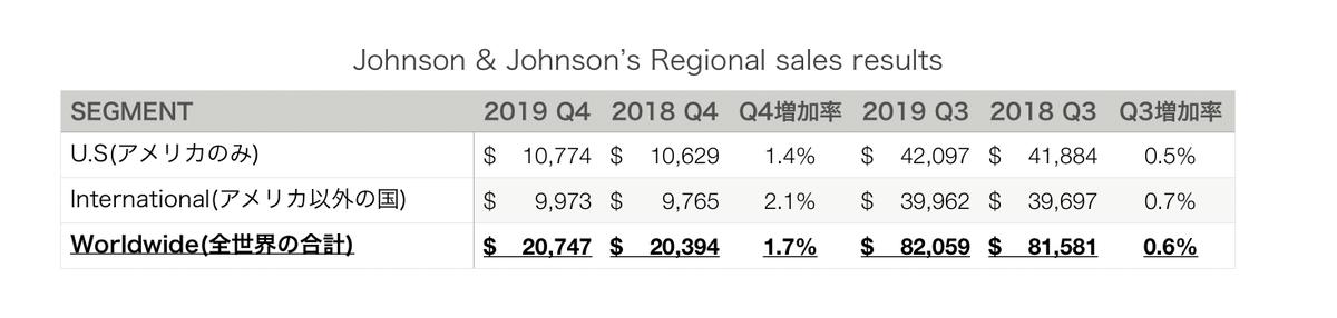 この画像はJNJの国別売上構成の結果数値を表示しております。