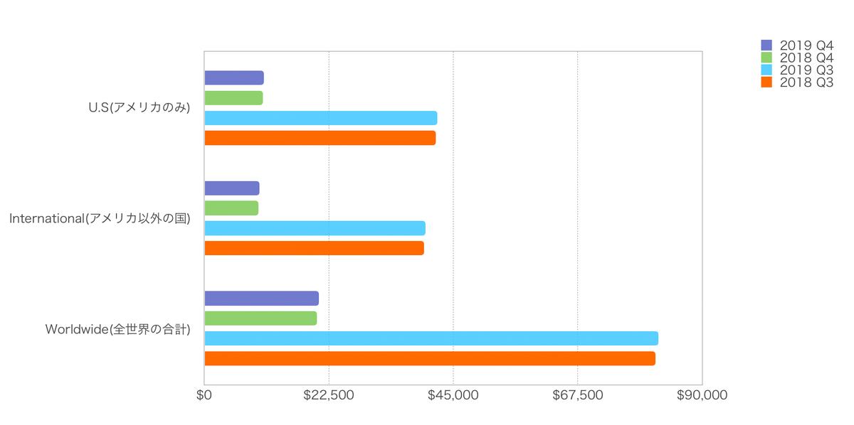 この画像はJNJの国別売上構成の結果をもとにグラフ化しております。