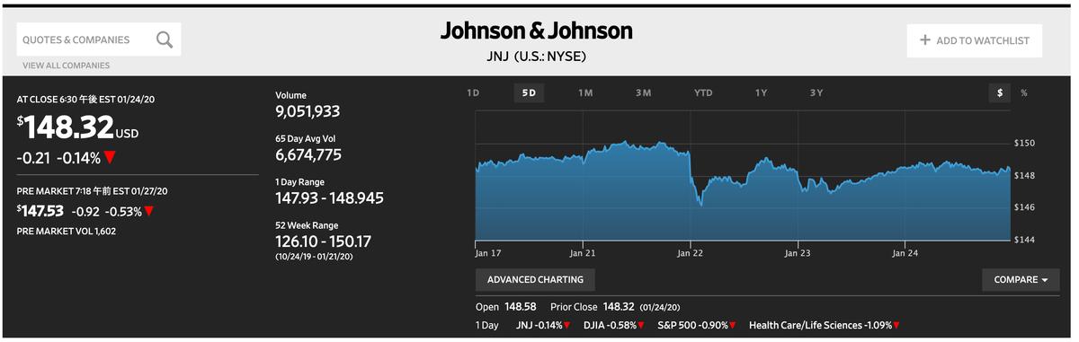 この画像はJNJの直近株価を表示しております。