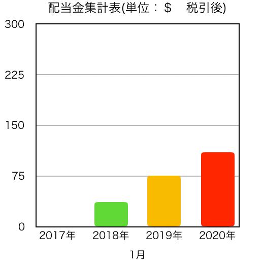 この画像は2020年1月の配当金推移をグラフ化したものです。
