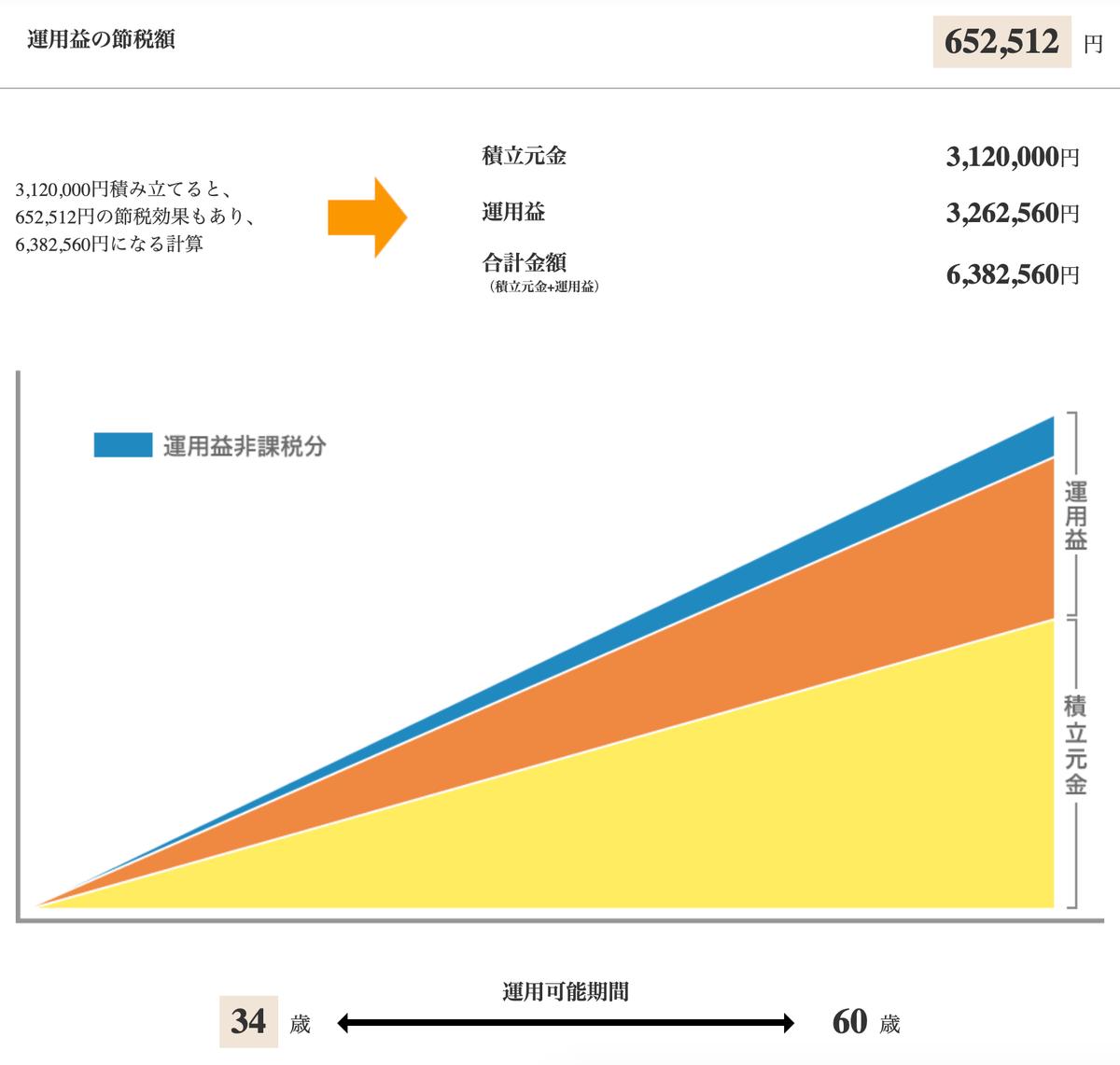 この画像はiDeCoの運用益シュミレーション結果を表示しております。