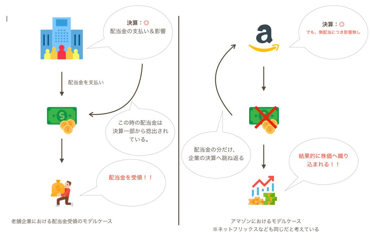 この画像は配当金有りきの企業とアマゾンの比較を表示しております。