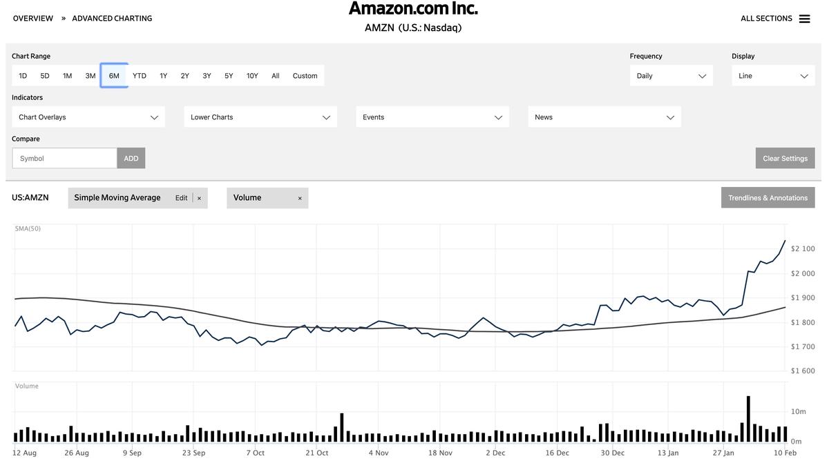 この画像アマゾンの直近株価を表示しております。