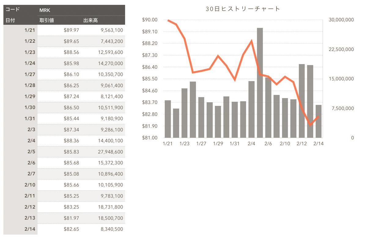 この画像はメルクの直近株価遷移を表示しています。