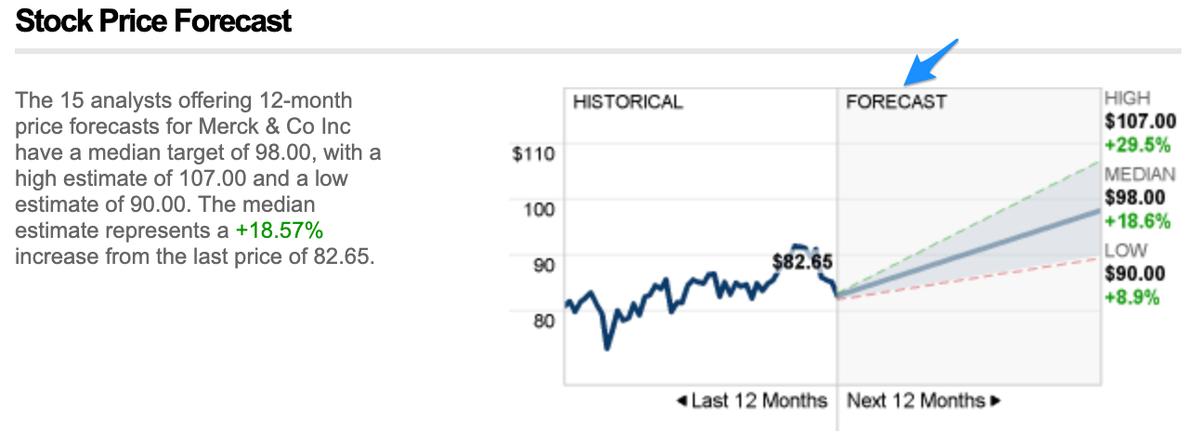この画像はメルクの株価予想を貼り付けしています。