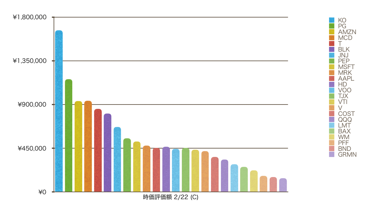 この画像はポートフォリオの棒グラフです。