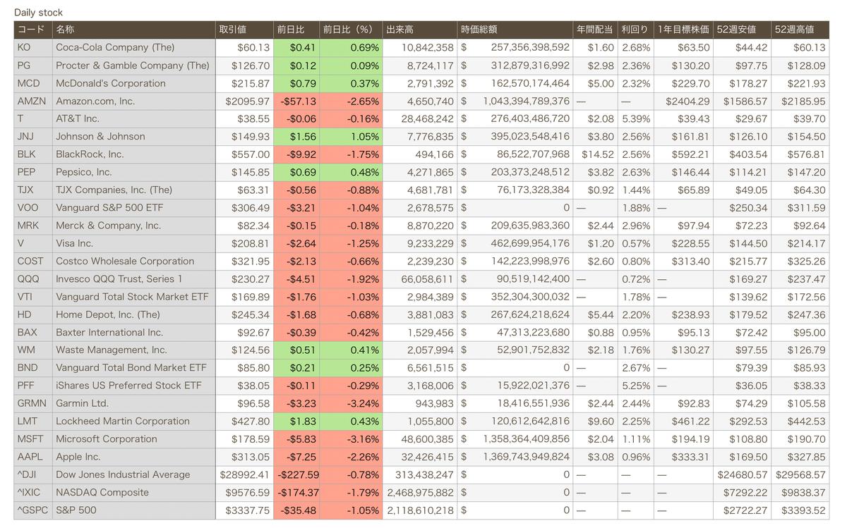 この画像は保有銘柄のリアルタイム株価をNumbers上で表示している画像です。
