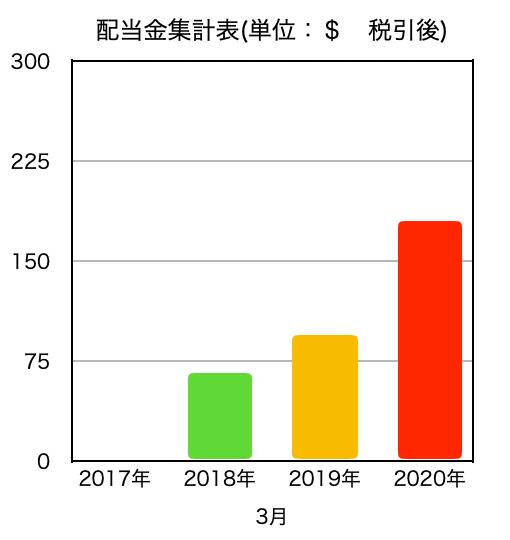 この画像は3月度の配当金推移比較グラフです。