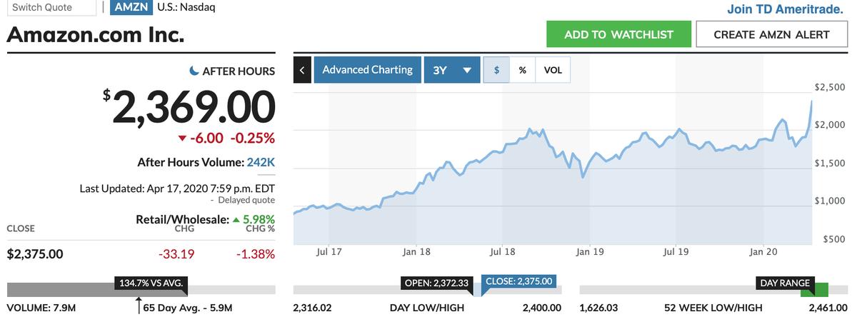 この画像はアマゾンの過去〜現在までの株価推移です。