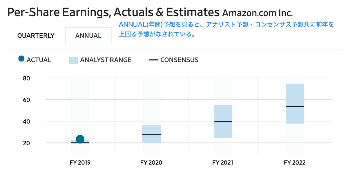 この画像はアマゾンの1株当り利益における予想推移を転載しております。