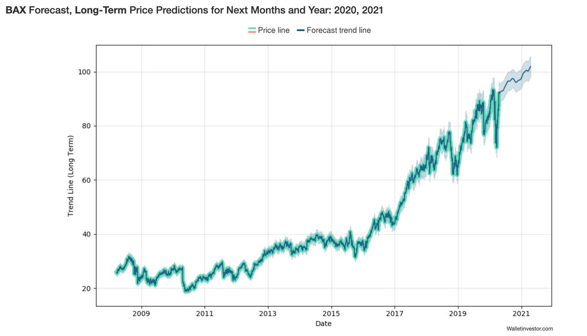 この画像はバクスターの長期スパンにおける株価推移です。
