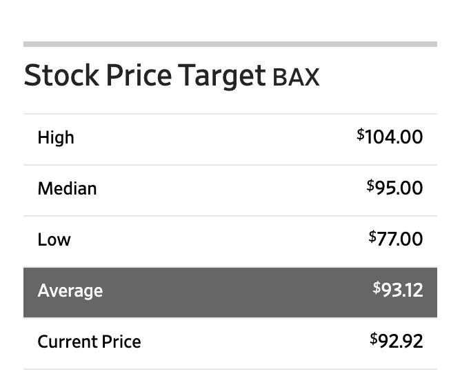 この画像はバクスターの未来における株価推移展望です。