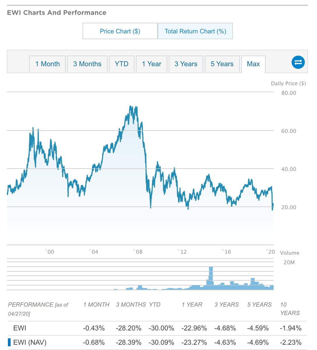 この画像はEWIの株価推移を表示しております。