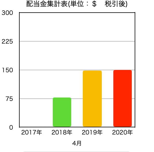 このグラフは、同月の過去〜現在における配当金推移グラフです。