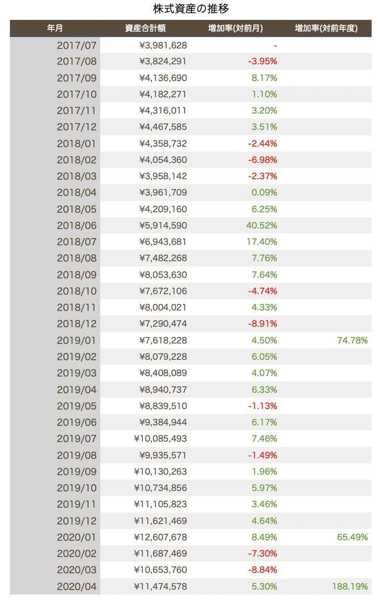 この画像は自身の株式投資における資産推移一覧です。