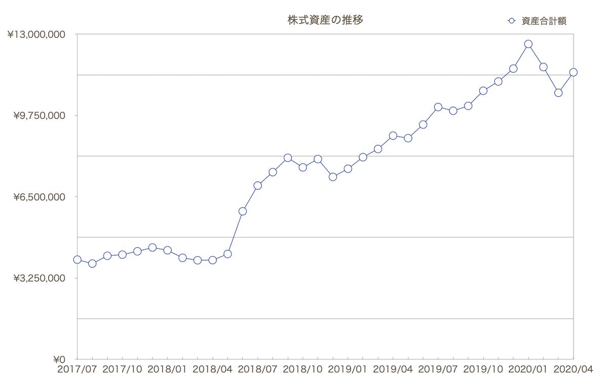 この画像は自身の株式投資における推移グラフです。