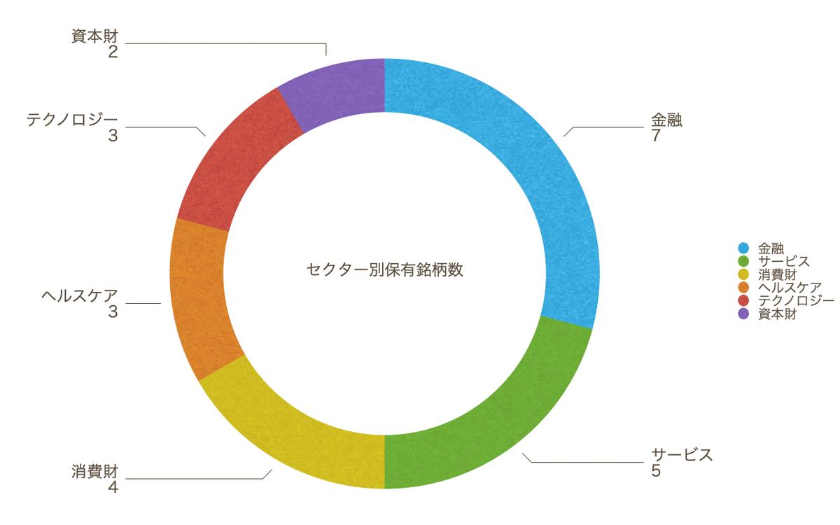 この画像はセクター比率を円グラフ化したものです。