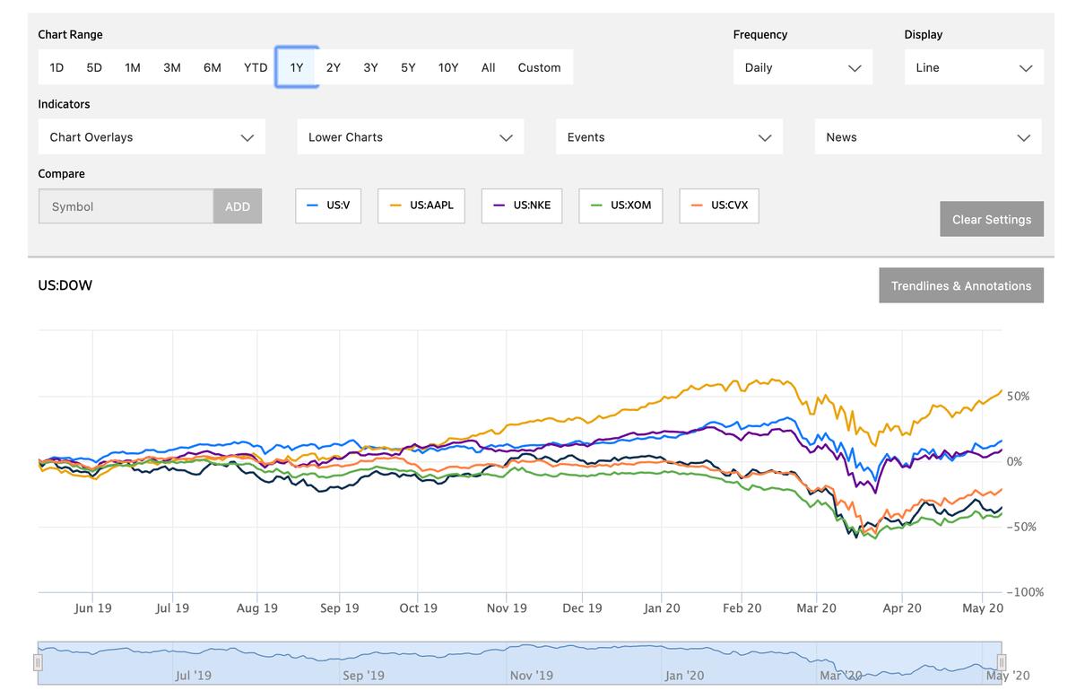 このグラフは検証株価推移です。