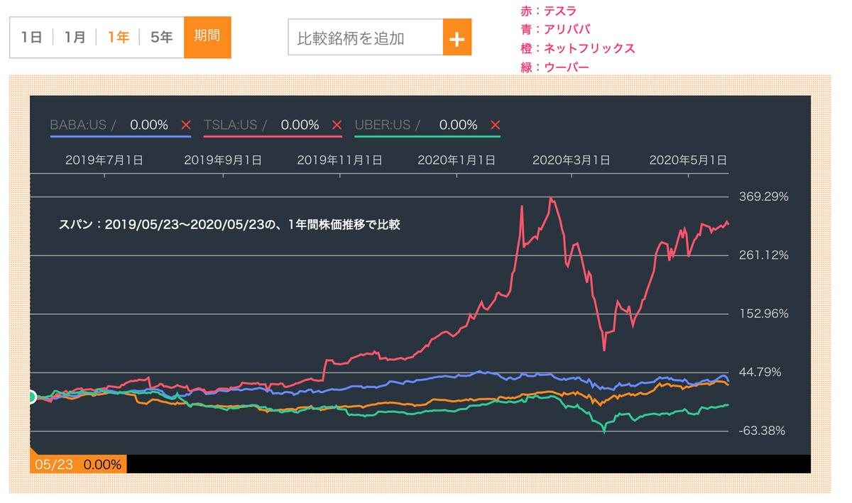 この画像はNFLX・BABA・TSLA・UBERの株価騰落率を比較したグラフです。