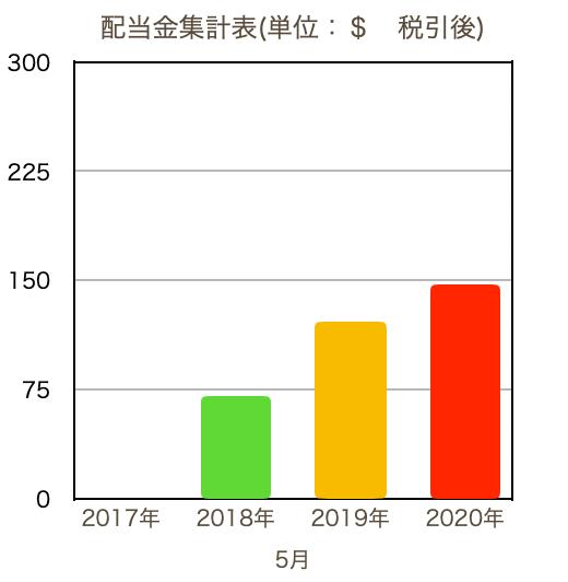 この画像は配当金推移をグラフで表示しております。