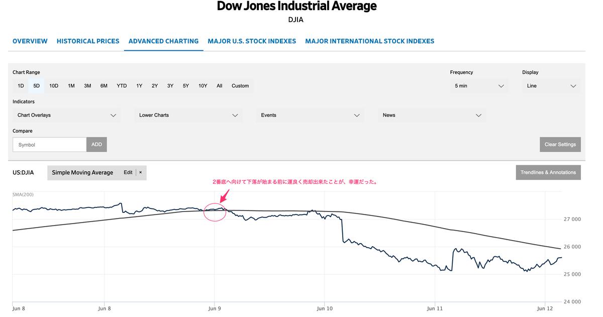 この画像はNYダウの株価推移を表示しております。加えて自身のTHEOを売却したタイミングも明記してあります。