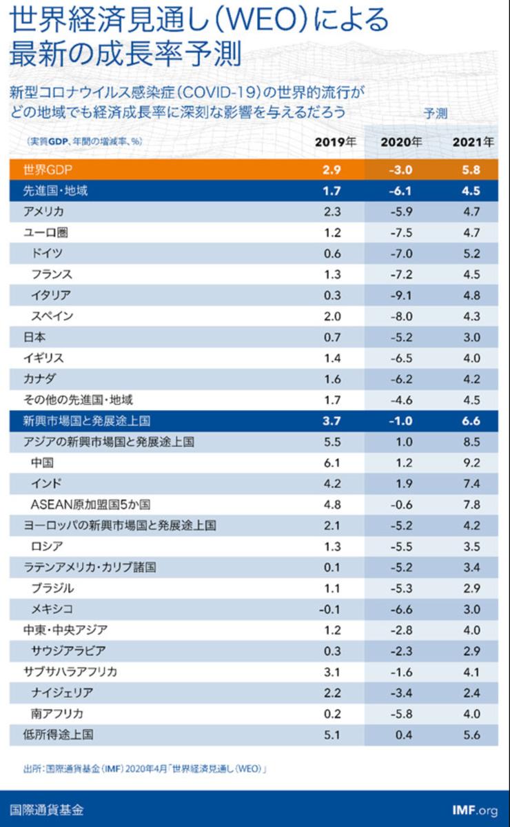 この画像はIMF集計による世界経済の成長率予測一覧です。