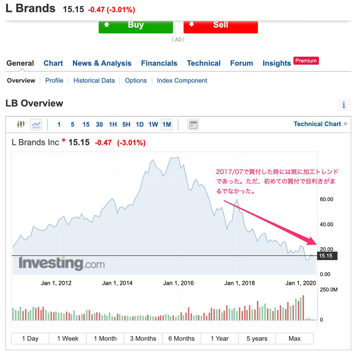 この画像はエルブランズの株価推移を表示しております。