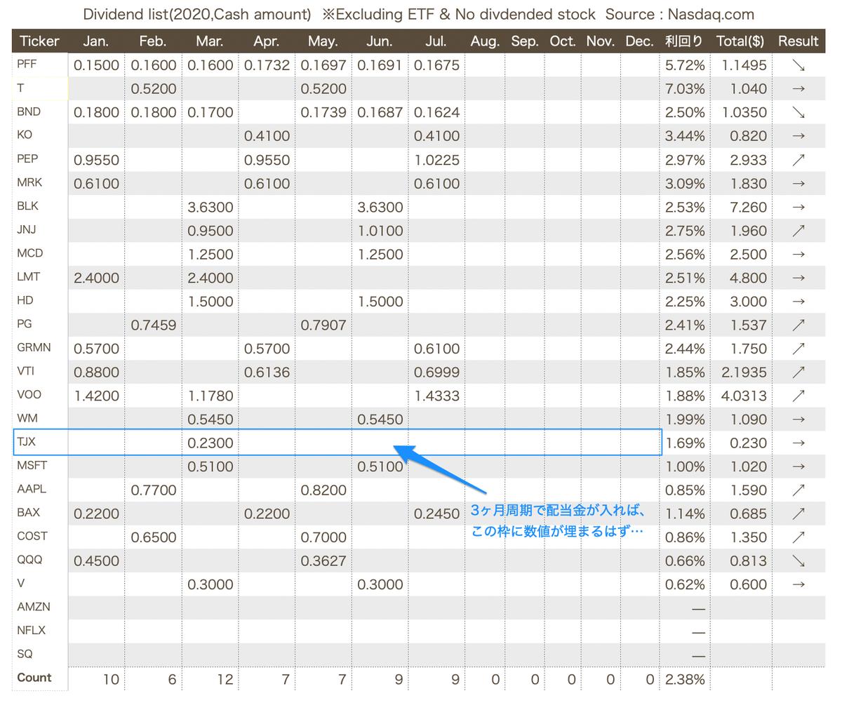 この画像は配当金集計一覧を表示しています。