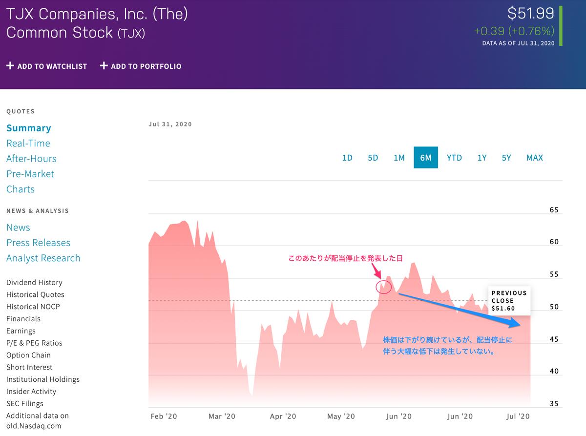 この画像はTJXの株価推移を表示しています。