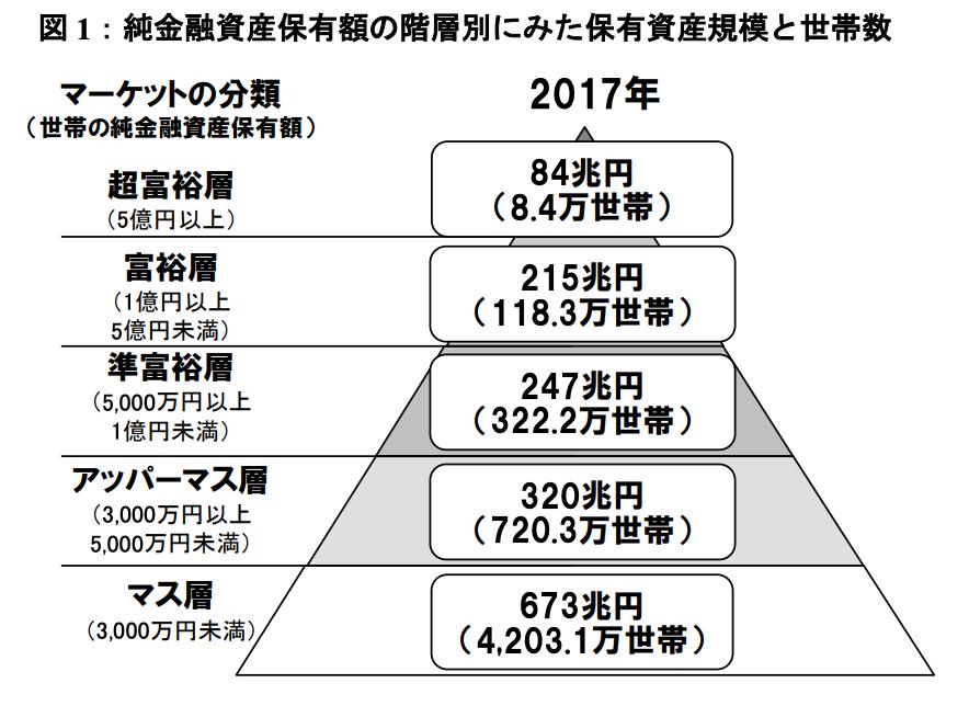 この画像は野村総合研究所より引用の『【野村総合研究所】純金融資産保有額の階層別にみた保有資産規模と世帯数グラフ』です。