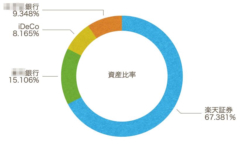 この画像は自身の資産一覧を円グラフ化しています。