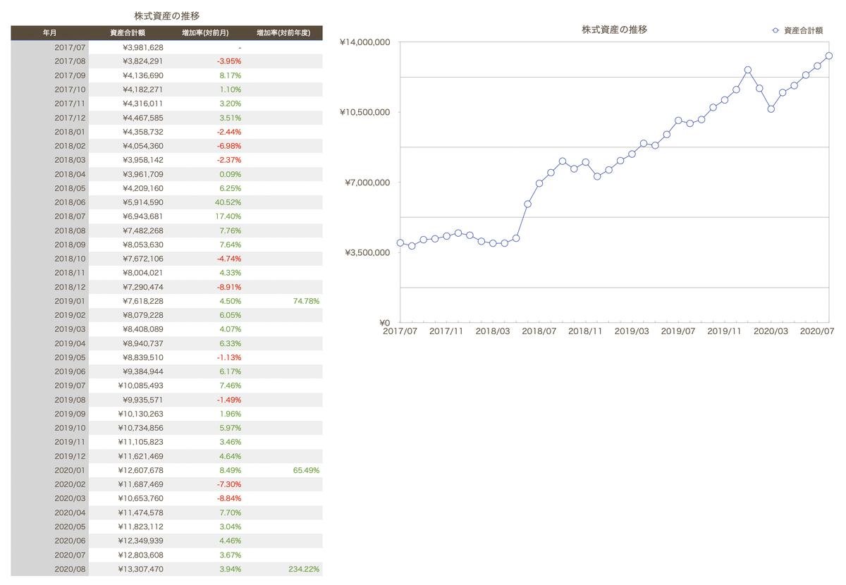 この画像は株式資産の推移を一覧&グラフ化して表示しています。