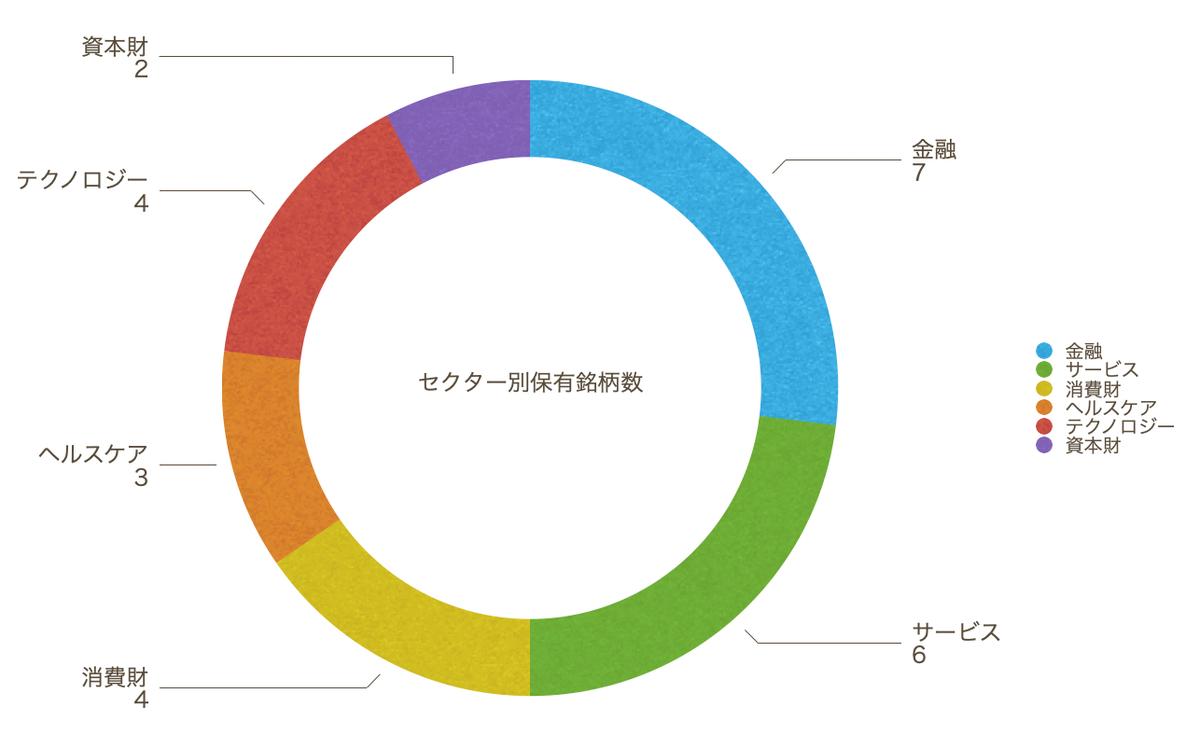 この画像は保有銘柄のセクター別を円グラフで集計したものです。