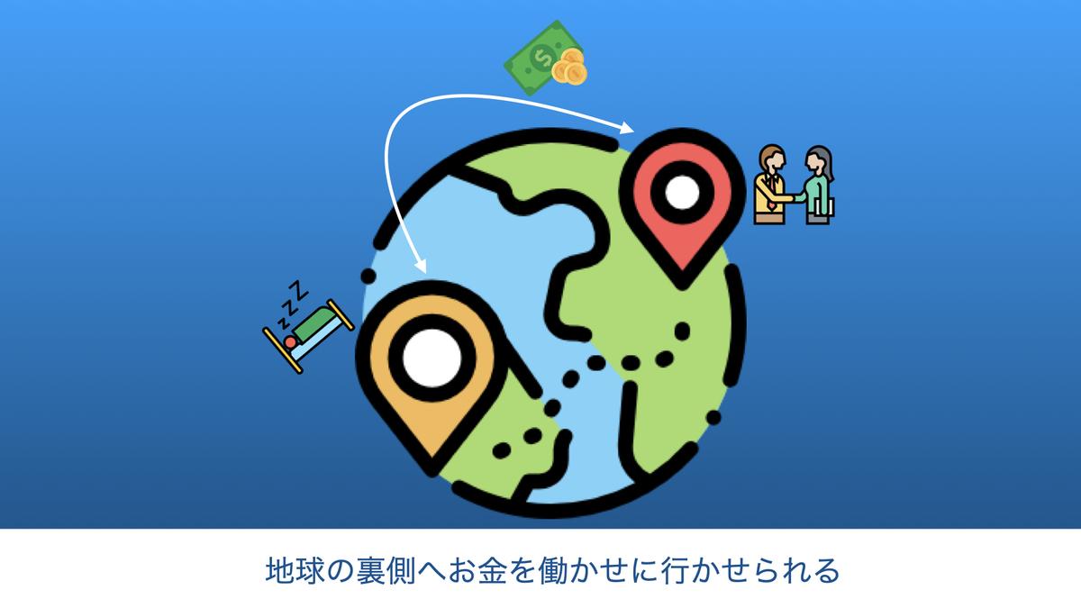 この画像は地球の裏側へお金を働かせに行かせられることを図として掲載したものです。