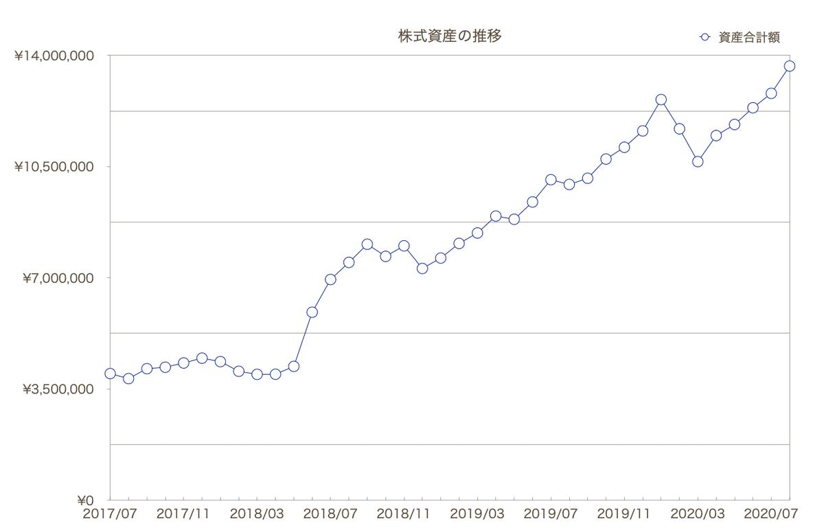 この画像は株式資産の推移をグラフ化して可視化したものです。