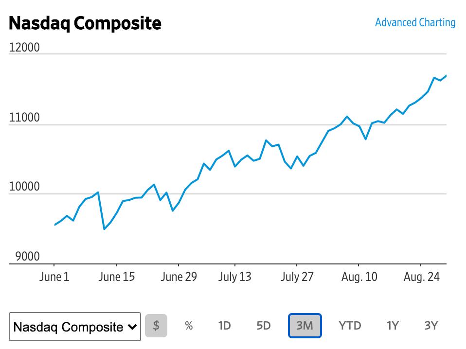 この画像はナスダックの株価推移を表示しております。