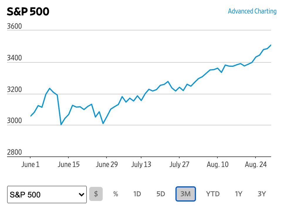 この画像はS&P500の株価推移を表示しております。