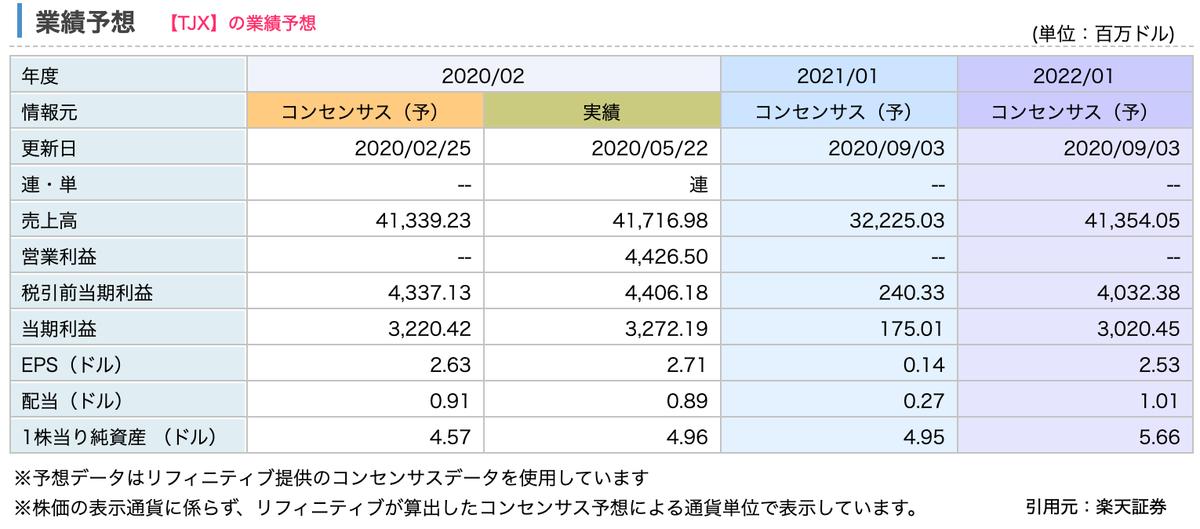この画像はTJXの業績予想推移を表示しています。